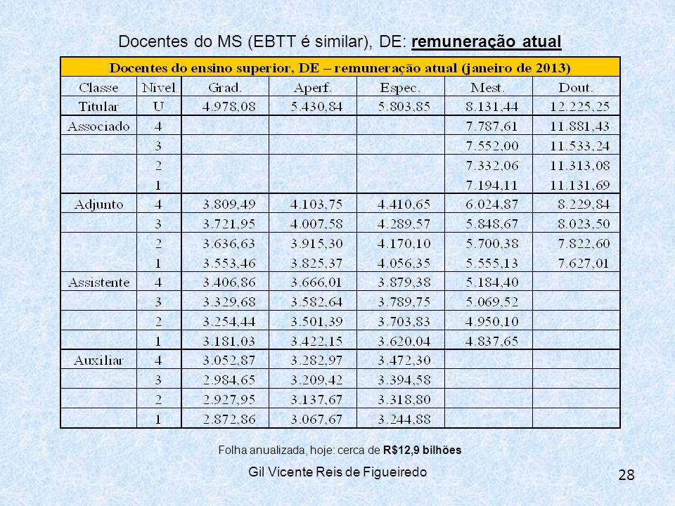 Docentes do MS (EBTT é similar), DE: remuneração atual