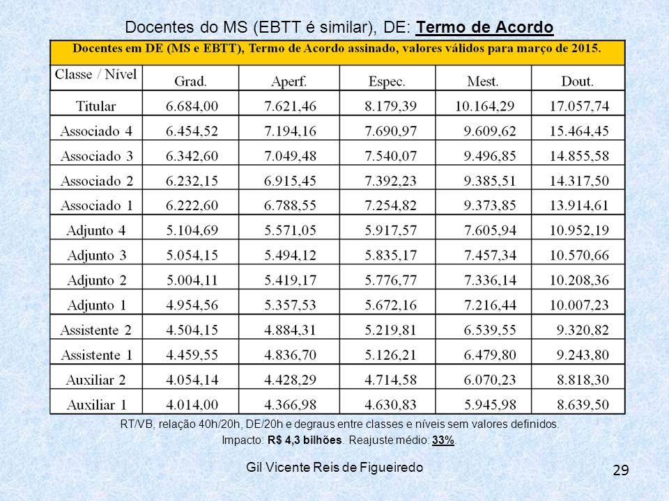 Docentes do MS (EBTT é similar), DE: Termo de Acordo