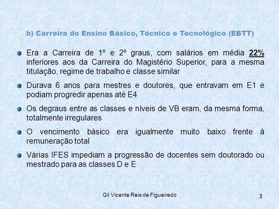 b) Carreira do Ensino Básico, Técnico e Tecnológico (EBTT)