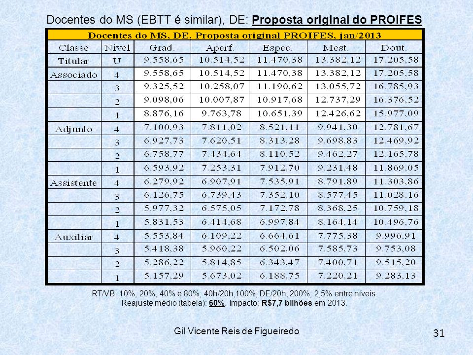 Docentes do MS (EBTT é similar), DE: Proposta original do PROIFES