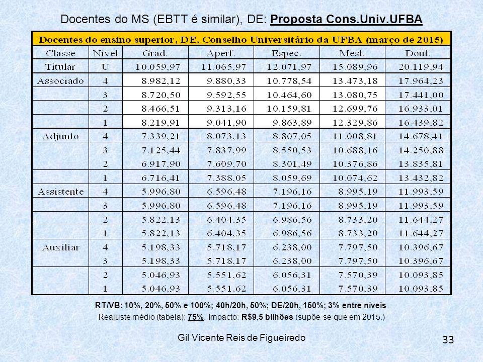 Docentes do MS (EBTT é similar), DE: Proposta Cons.Univ.UFBA