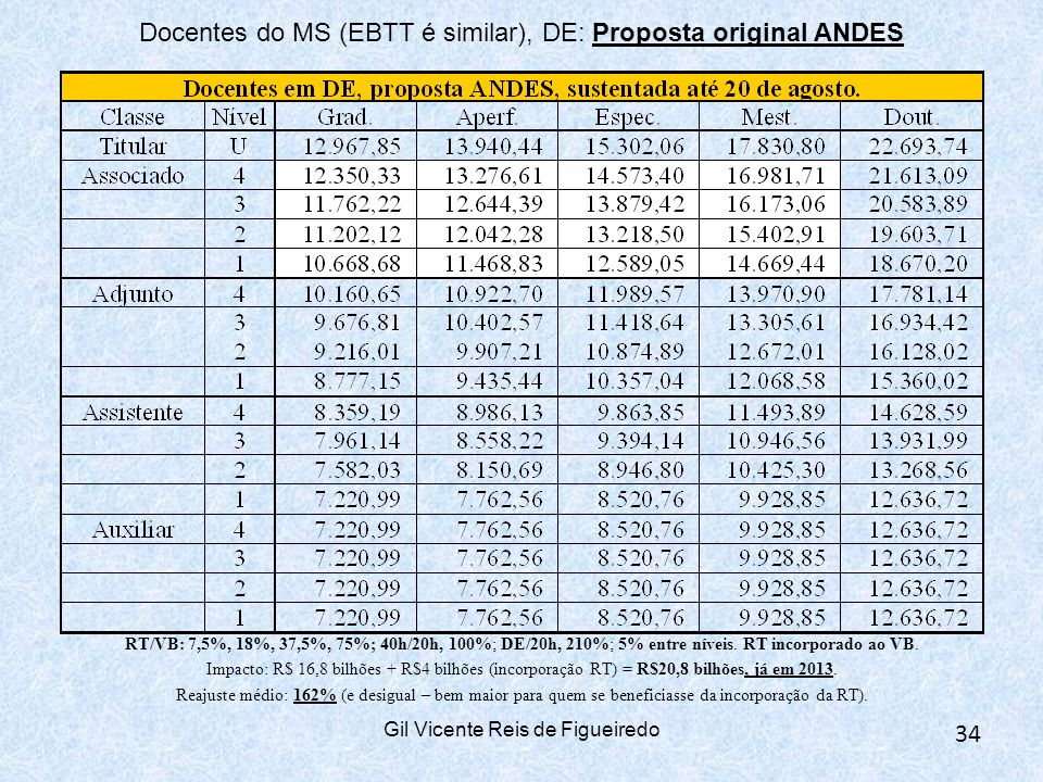Docentes do MS (EBTT é similar), DE: Proposta original ANDES