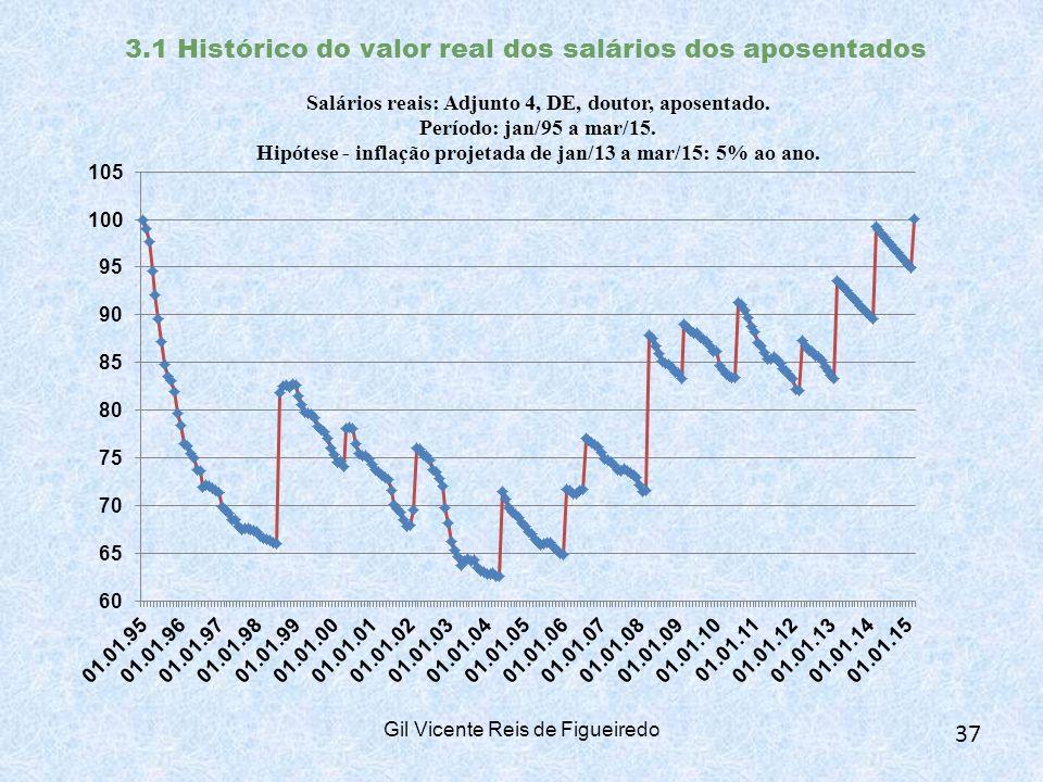 3.1 Histórico do valor real dos salários dos aposentados