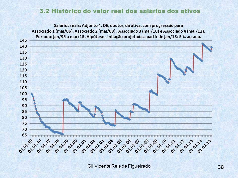 3.2 Histórico do valor real dos salários dos ativos