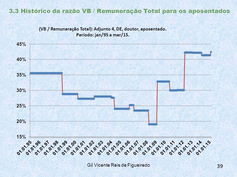 3.3 Histórico da razão VB / Remuneração Total para os aposentados