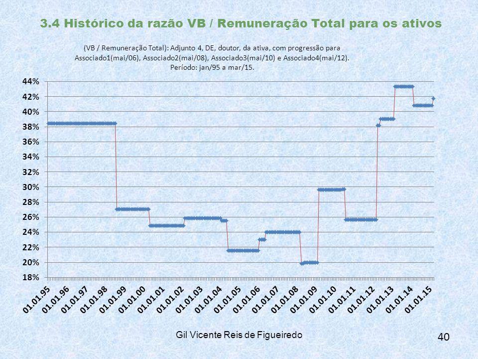 3.4 Histórico da razão VB / Remuneração Total para os ativos