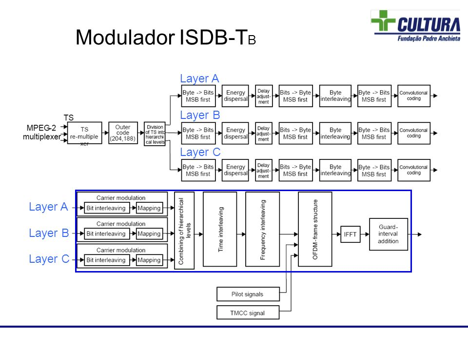Modulador ISDB-TB 80 Layer A Layer B Layer C Layer A Layer B Layer C
