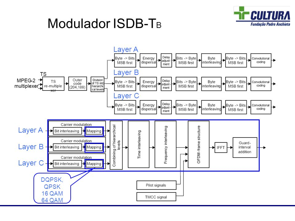 Modulador ISDB-TB 81 Layer A Layer B Layer C Layer A Layer B Layer C
