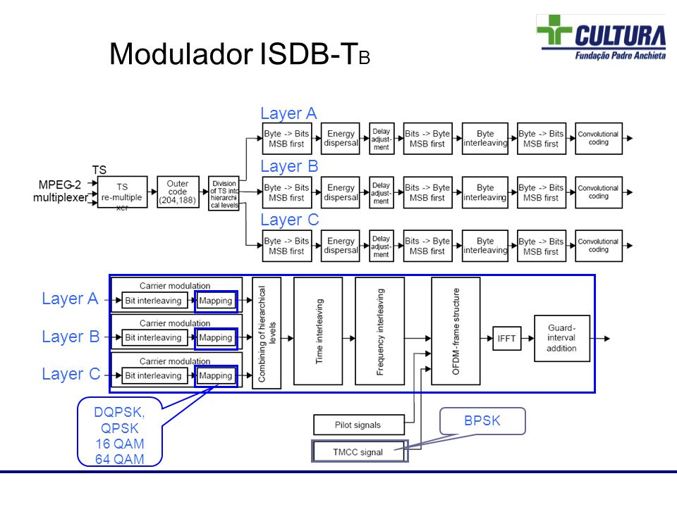 Modulador ISDB-TB 82 Layer A Layer B Layer C Layer A Layer B Layer C