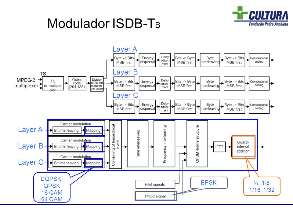 Modulador ISDB-TB 83 Layer A Layer B Layer C Layer A Layer B Layer C