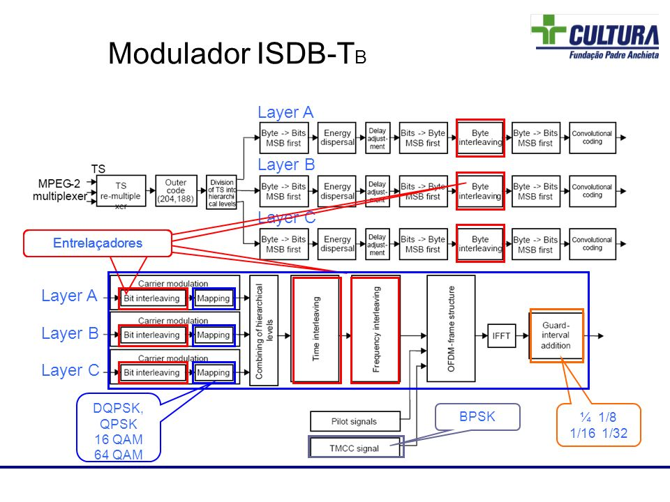 Modulador ISDB-TB 84 Layer A Layer B Layer C Layer A Layer B Layer C