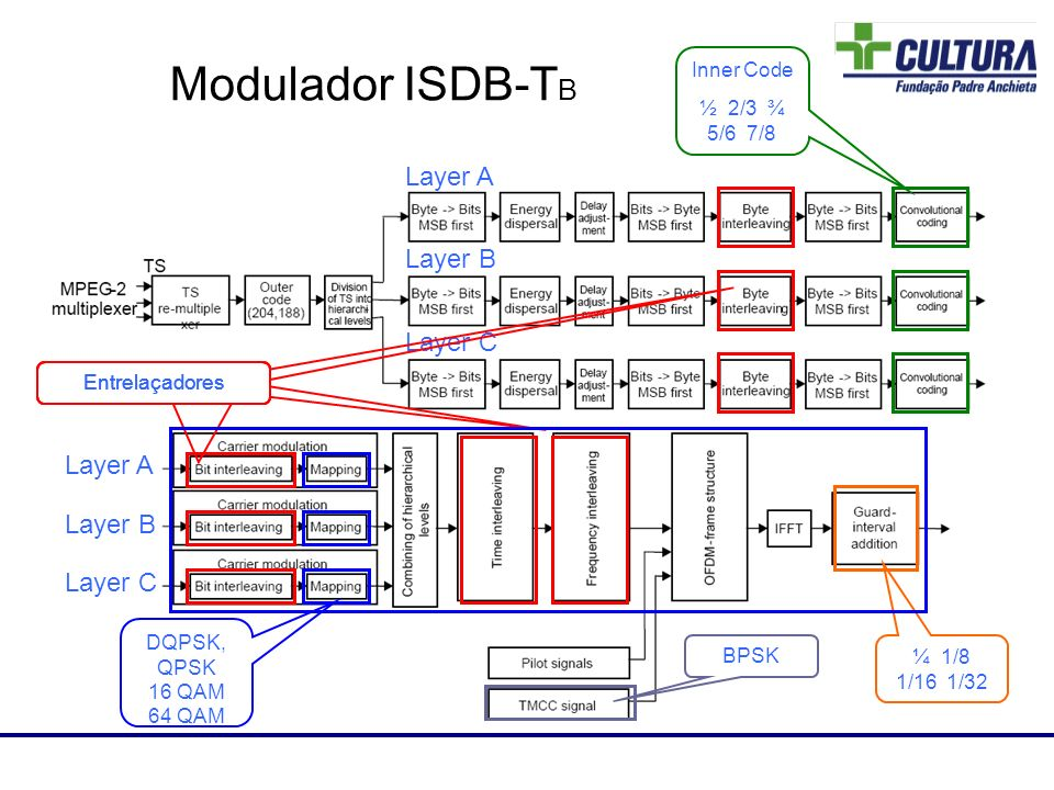 Modulador ISDB-TB 85 Layer A Layer B Layer C Layer A Layer B Layer C
