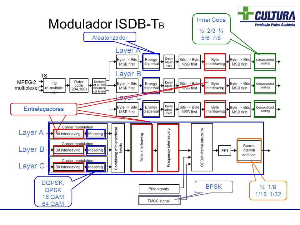 Modulador ISDB-TB 86 Layer A Layer B Layer C Layer A Layer B Layer C