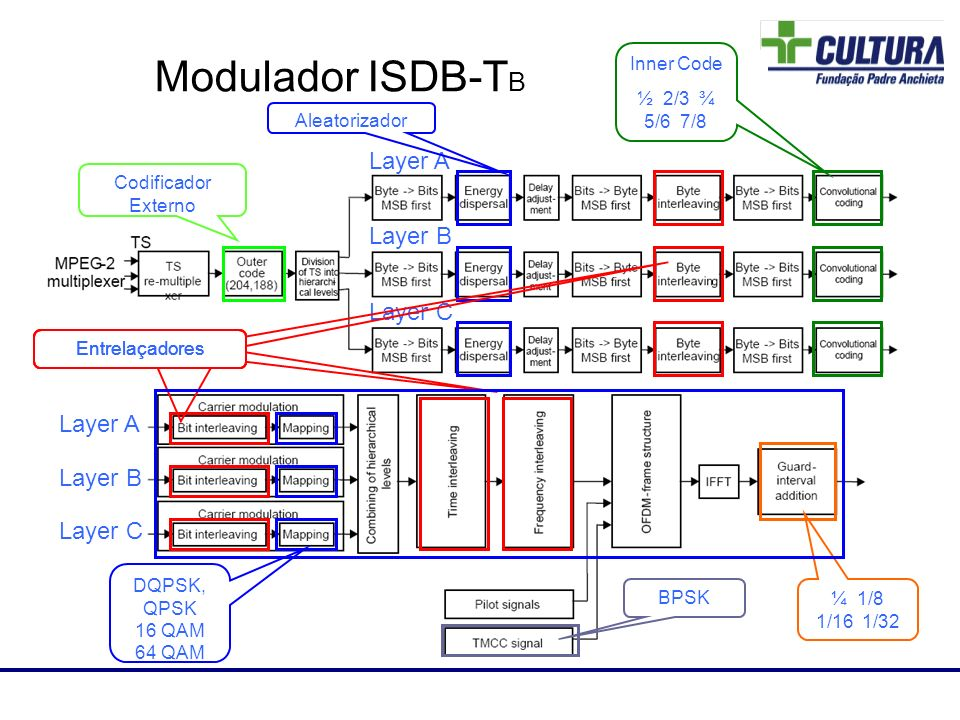 Modulador ISDB-TB 87 Layer A Layer B Layer C Layer A Layer B Layer C