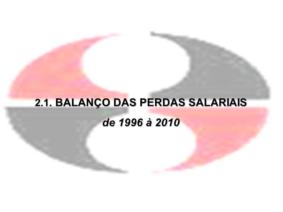 2.1. BALANÇO DAS PERDAS SALARIAIS