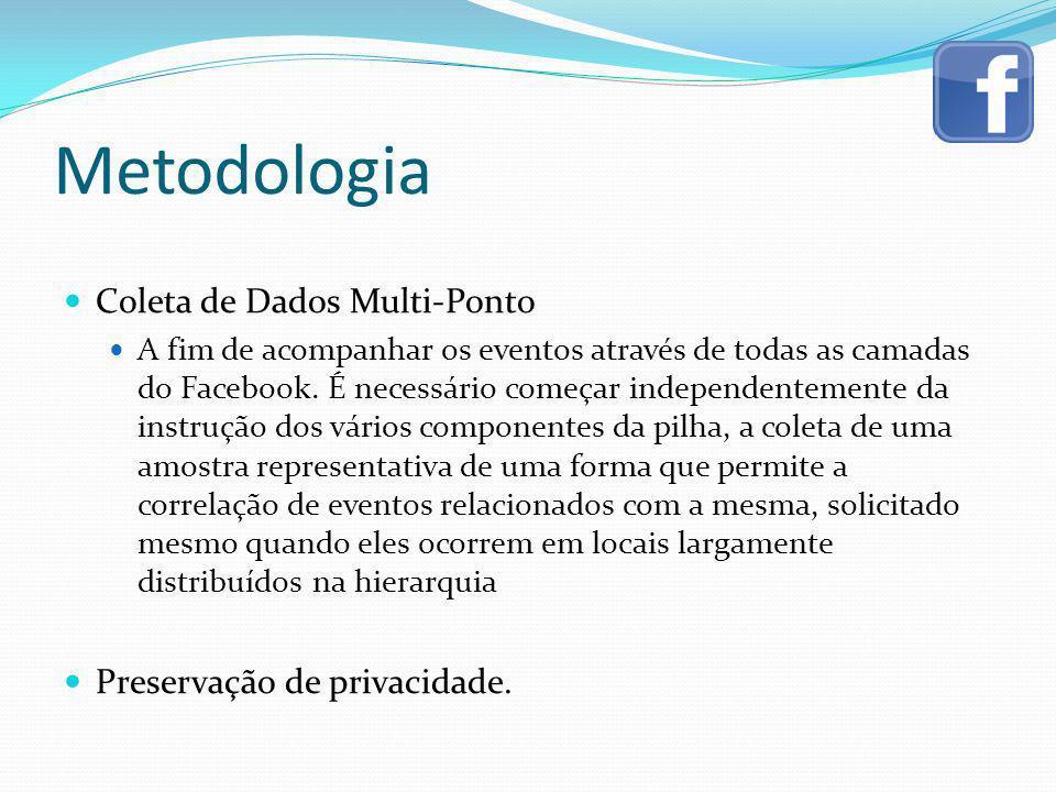 Metodologia Coleta de Dados Multi-Ponto Preservação de privacidade.