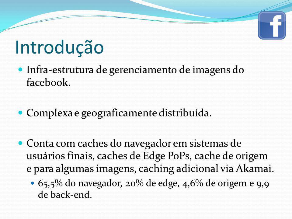 Introdução Infra-estrutura de gerenciamento de imagens do facebook.