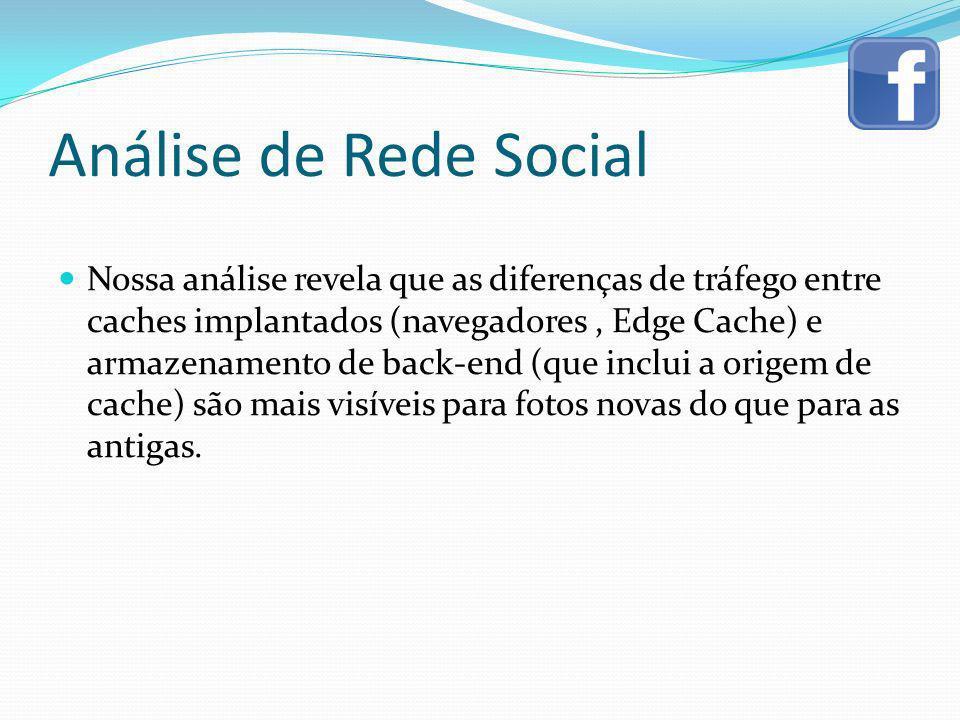 Análise de Rede Social