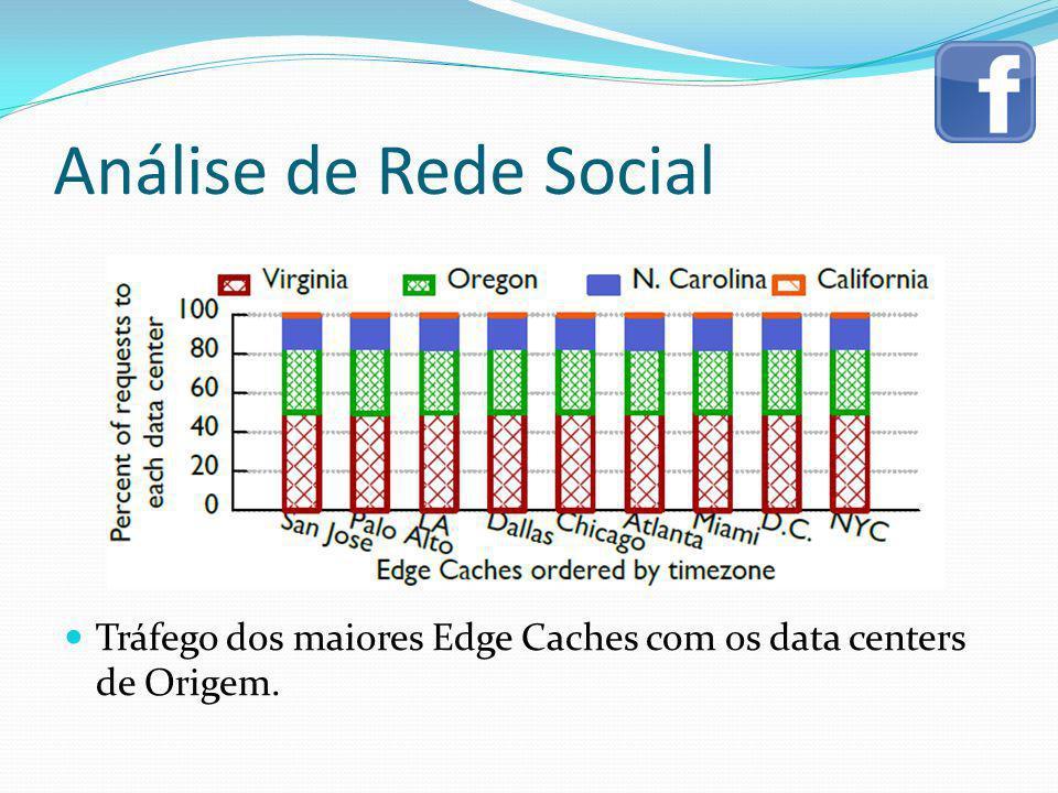 Análise de Rede Social Tráfego dos maiores Edge Caches com os data centers de Origem.