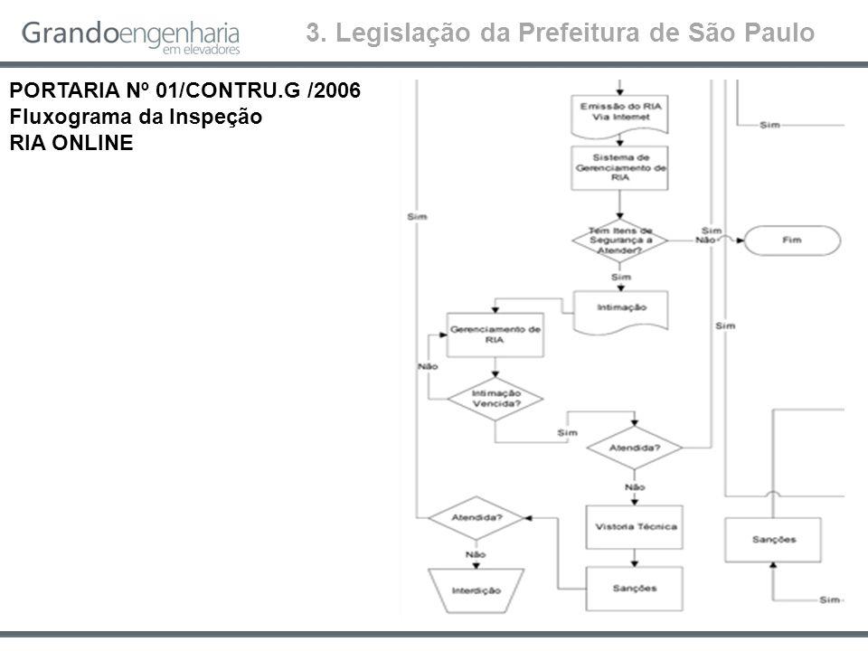 3. Legislação da Prefeitura de São Paulo