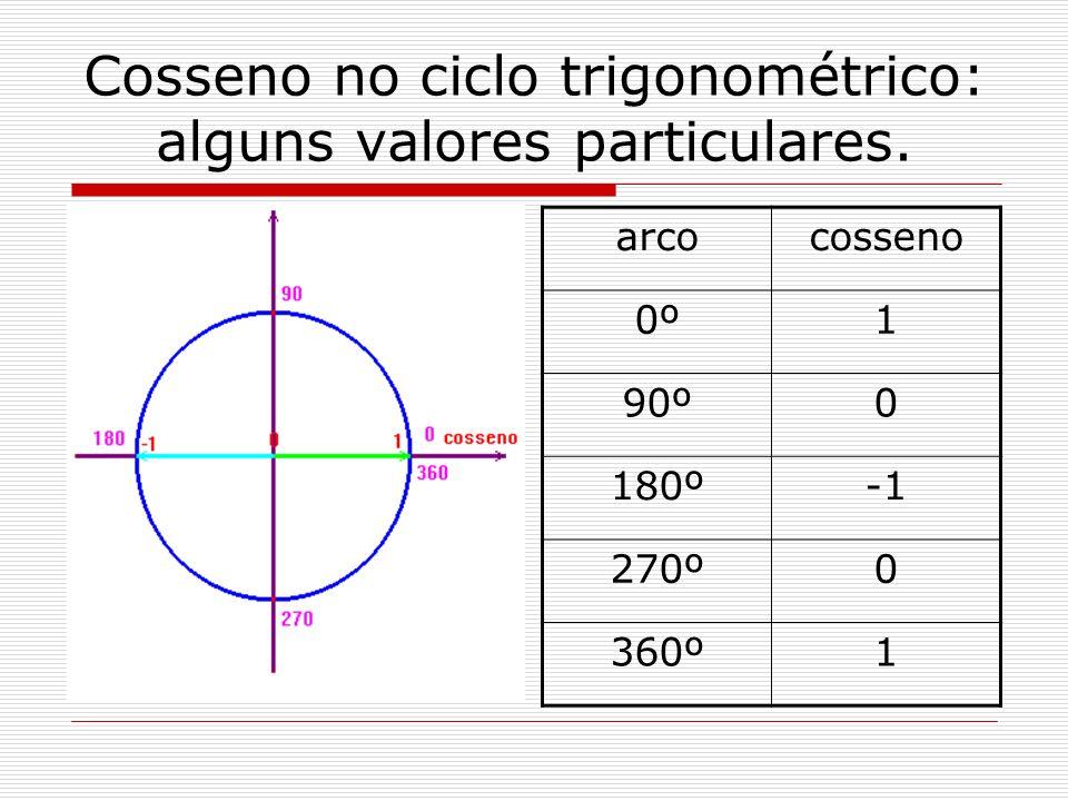 Cosseno no ciclo trigonométrico: alguns valores particulares.
