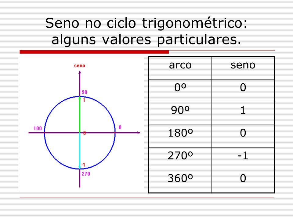 Seno no ciclo trigonométrico: alguns valores particulares.