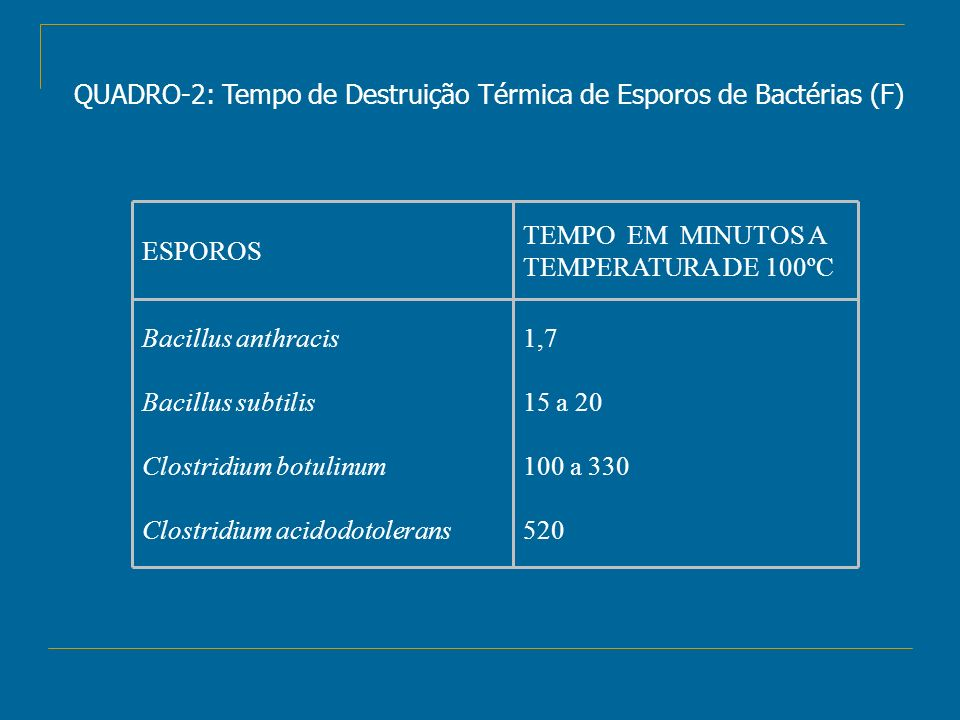 QUADRO-2: Tempo de Destruição Térmica de Esporos de Bactérias (F)