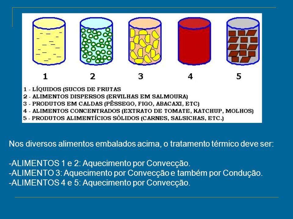 Nos diversos alimentos embalados acima, o tratamento térmico deve ser: -ALIMENTOS 1 e 2: Aquecimento por Convecção.