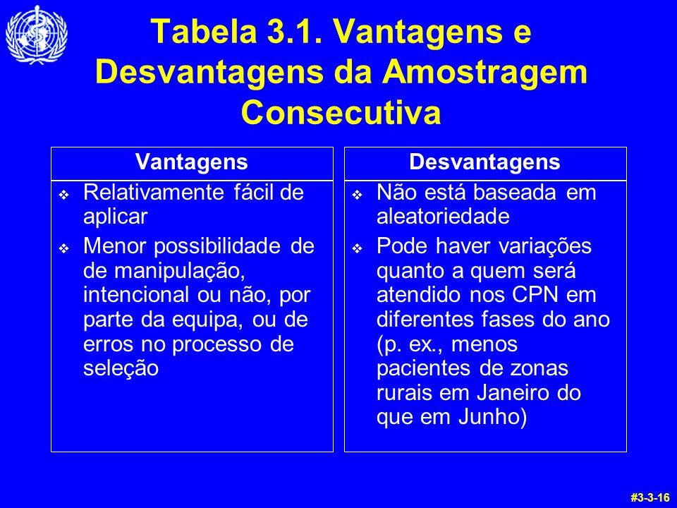 Tabela 3.1. Vantagens e Desvantagens da Amostragem Consecutiva