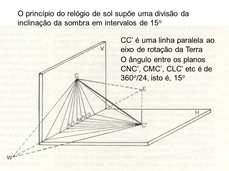 O princípio do relógio de sol supõe uma divisão da inclinação da sombra em intervalos de 15o