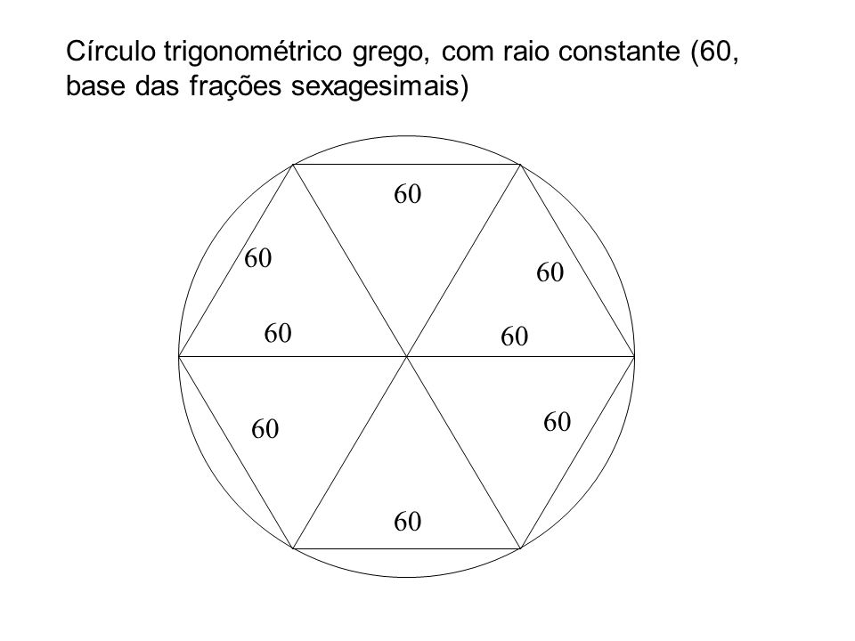 Círculo trigonométrico grego, com raio constante (60, base das frações sexagesimais)
