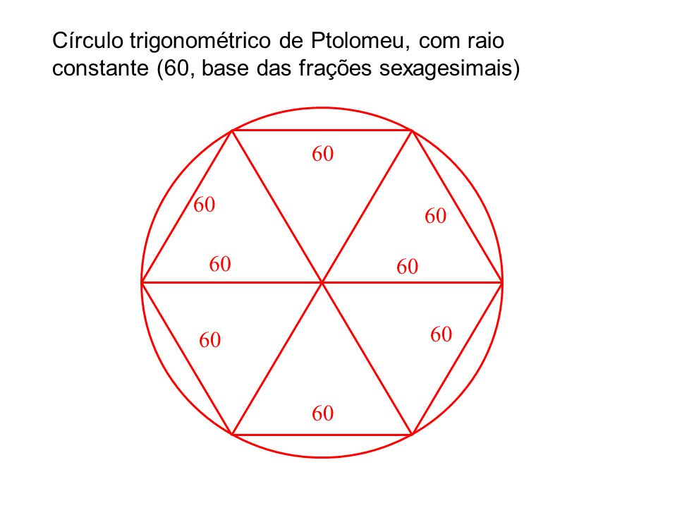 Círculo trigonométrico de Ptolomeu, com raio constante (60, base das frações sexagesimais)