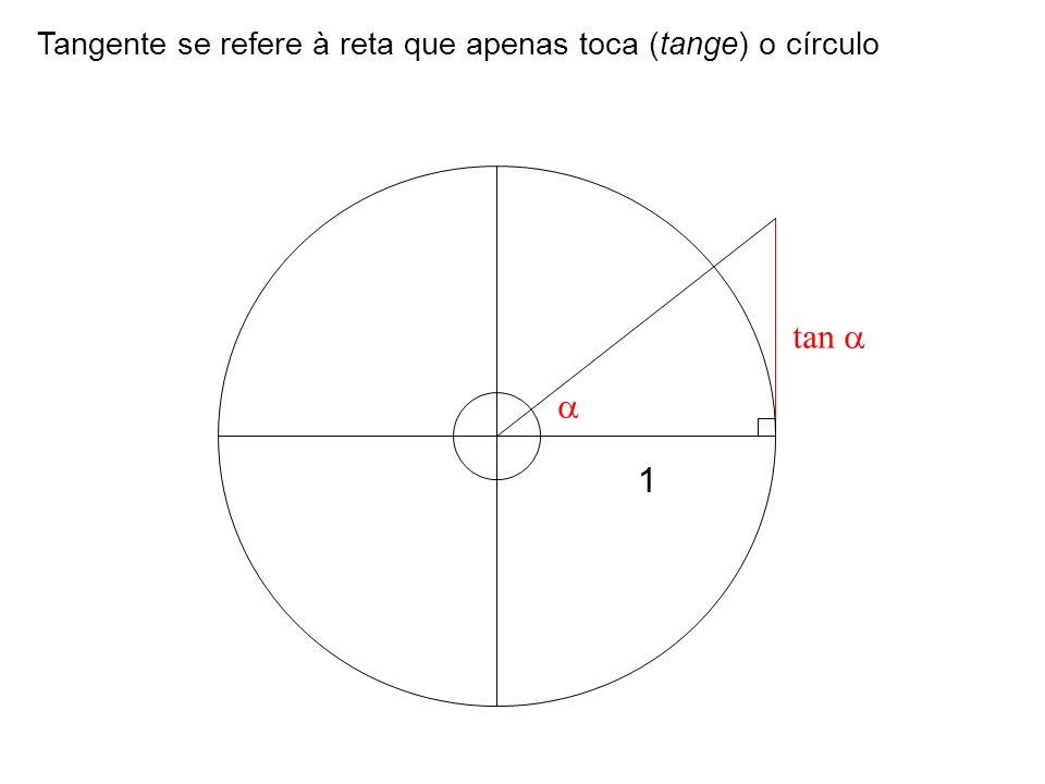 Tangente se refere à reta que apenas toca (tange) o círculo