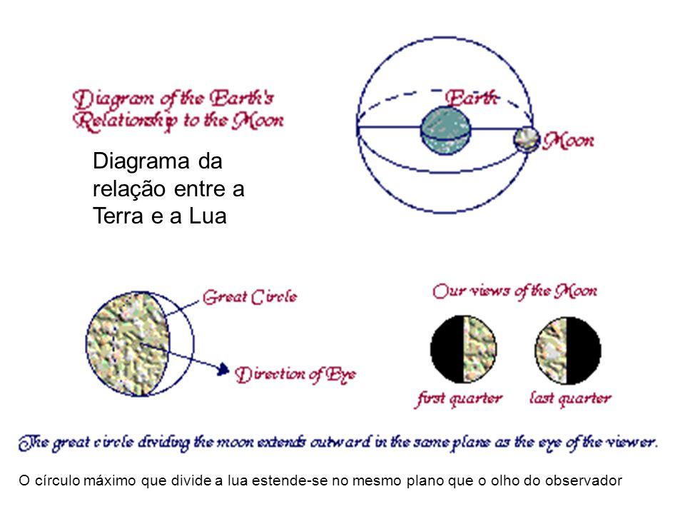 Diagrama da relação entre a Terra e a Lua