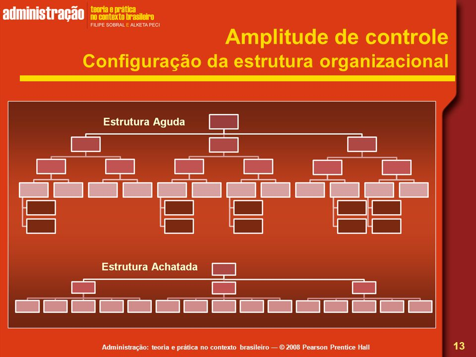Amplitude de controle Configuração da estrutura organizacional