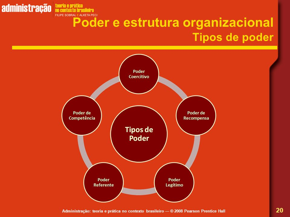 Poder e estrutura organizacional Tipos de poder