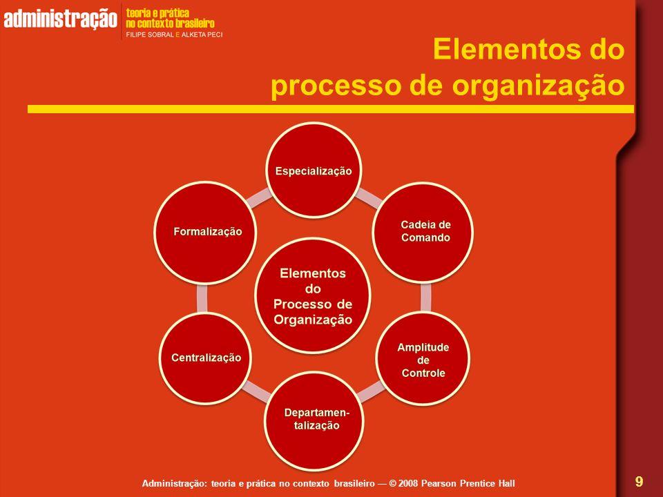 Elementos do processo de organização