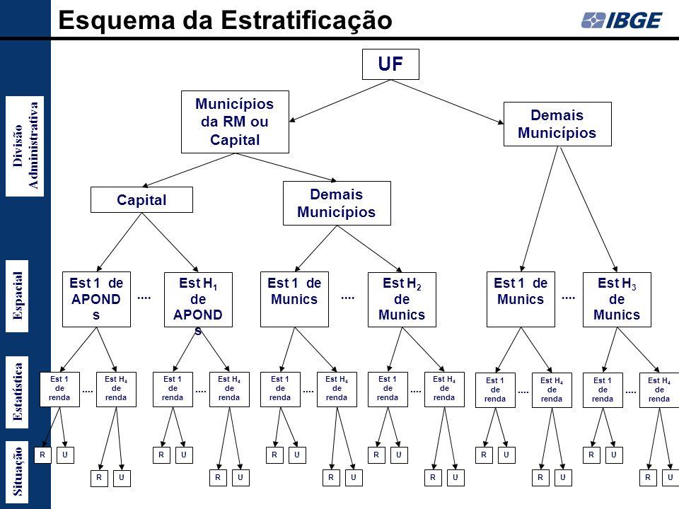 Municípios da RM ou Capital Divisão Administrativa