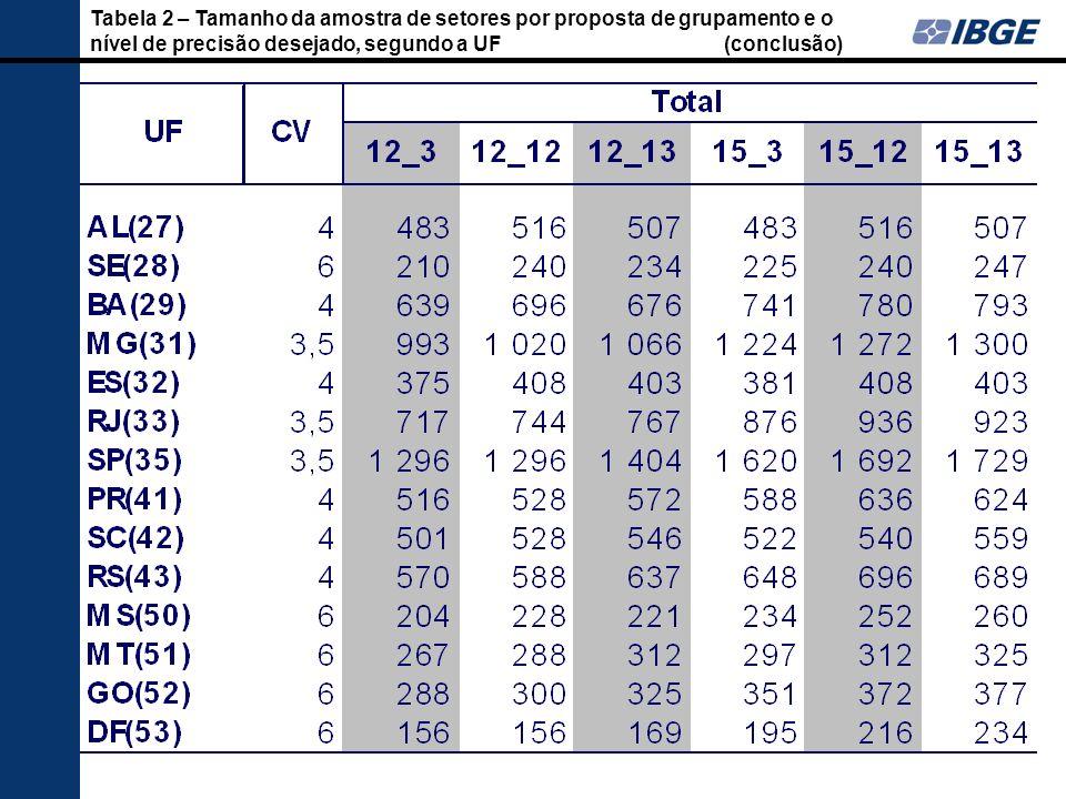 Tabela 2 – Tamanho da amostra de setores por proposta de grupamento e o nível de precisão desejado, segundo a UF (conclusão)