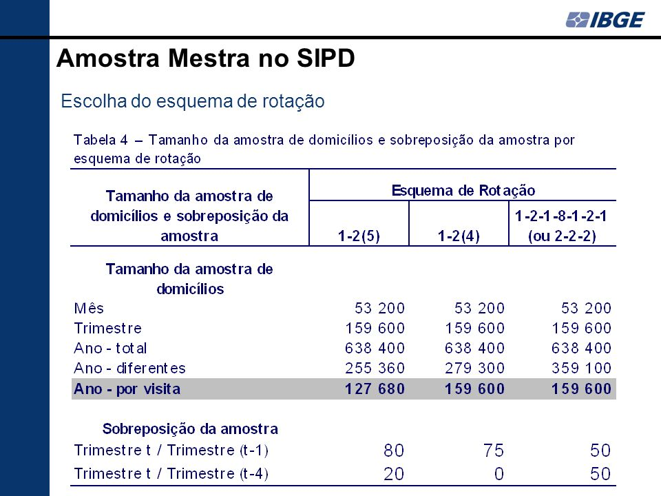 Amostra Mestra no SIPD Escolha do esquema de rotação