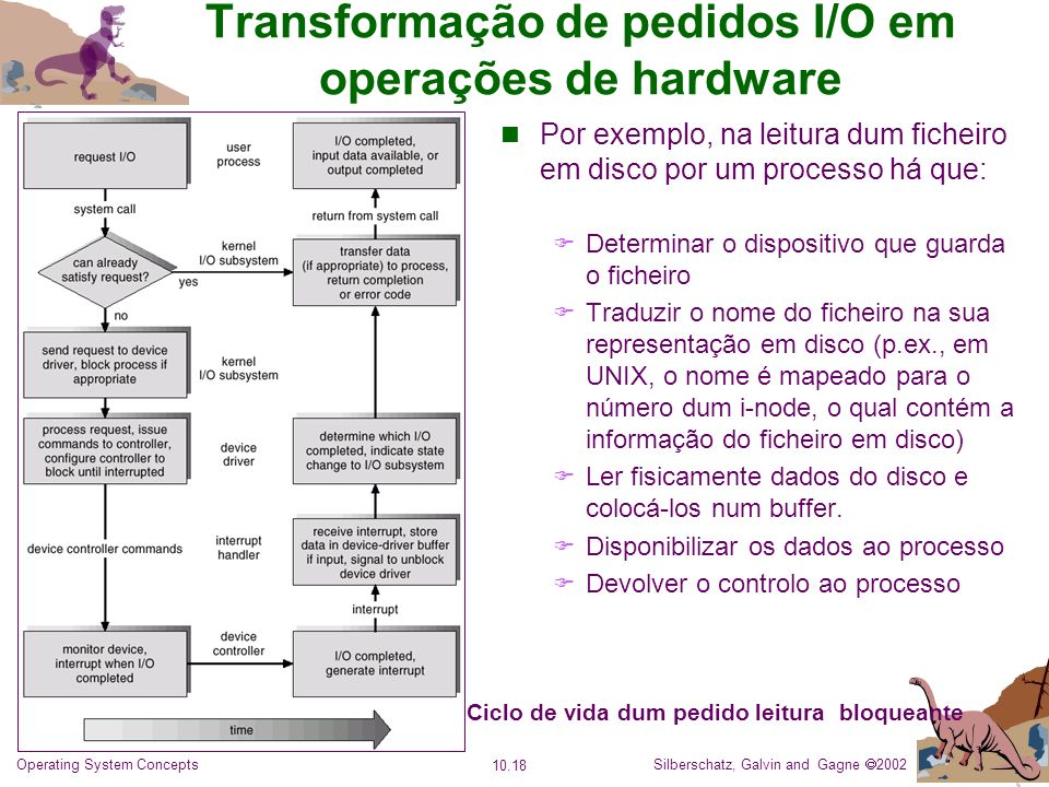 Transformação de pedidos I/O em operações de hardware