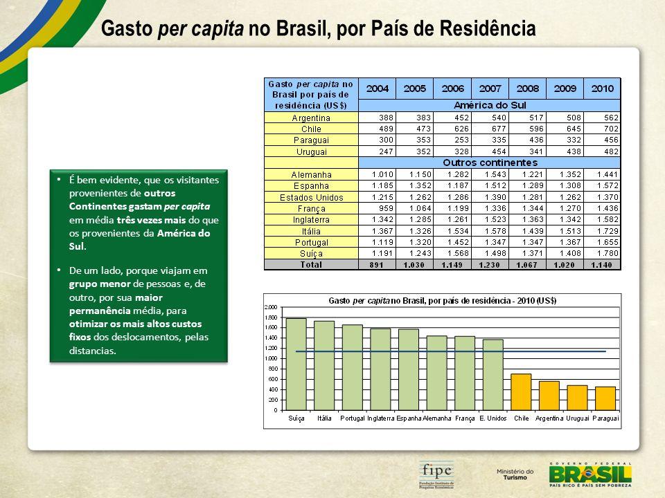 Gasto per capita no Brasil, por País de Residência