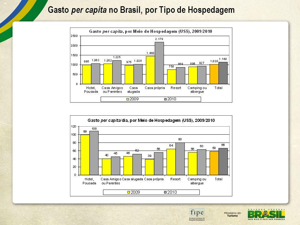 Gasto per capita no Brasil, por Tipo de Hospedagem
