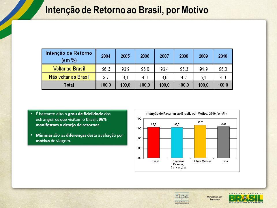 Intenção de Retorno ao Brasil, por Motivo