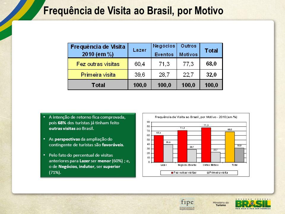 Frequência de Visita ao Brasil, por Motivo
