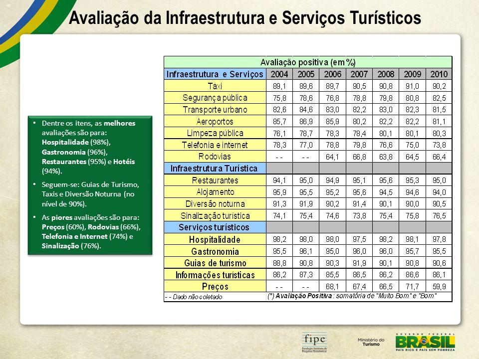 Avaliação da Infraestrutura e Serviços Turísticos