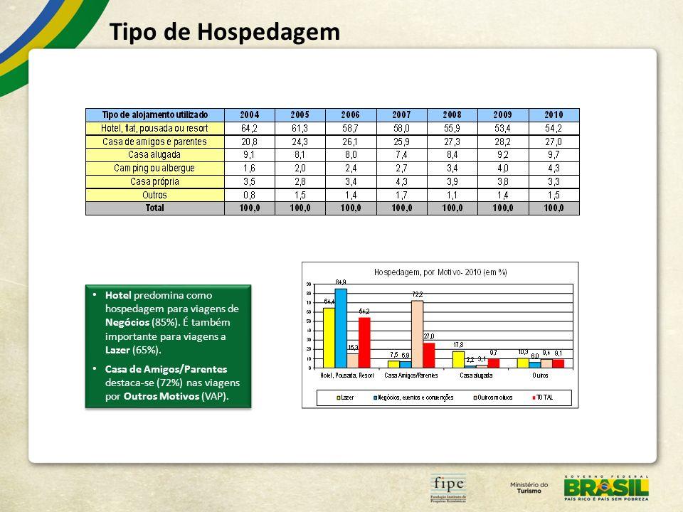Tipo de Hospedagem Hotel predomina como hospedagem para viagens de Negócios (85%). É também importante para viagens a Lazer (65%).