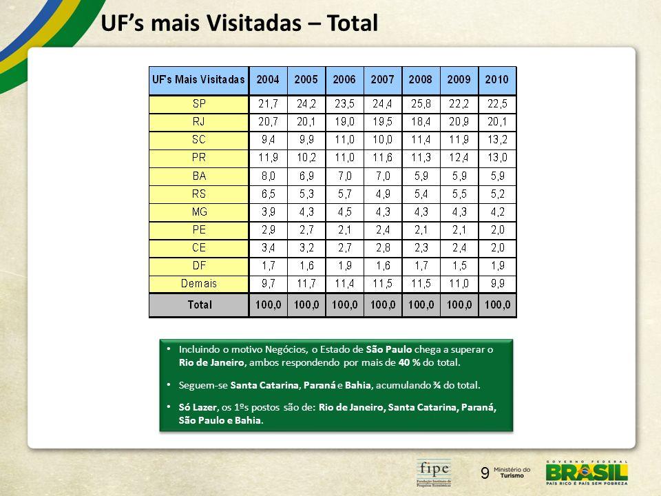 UF's mais Visitadas – Total