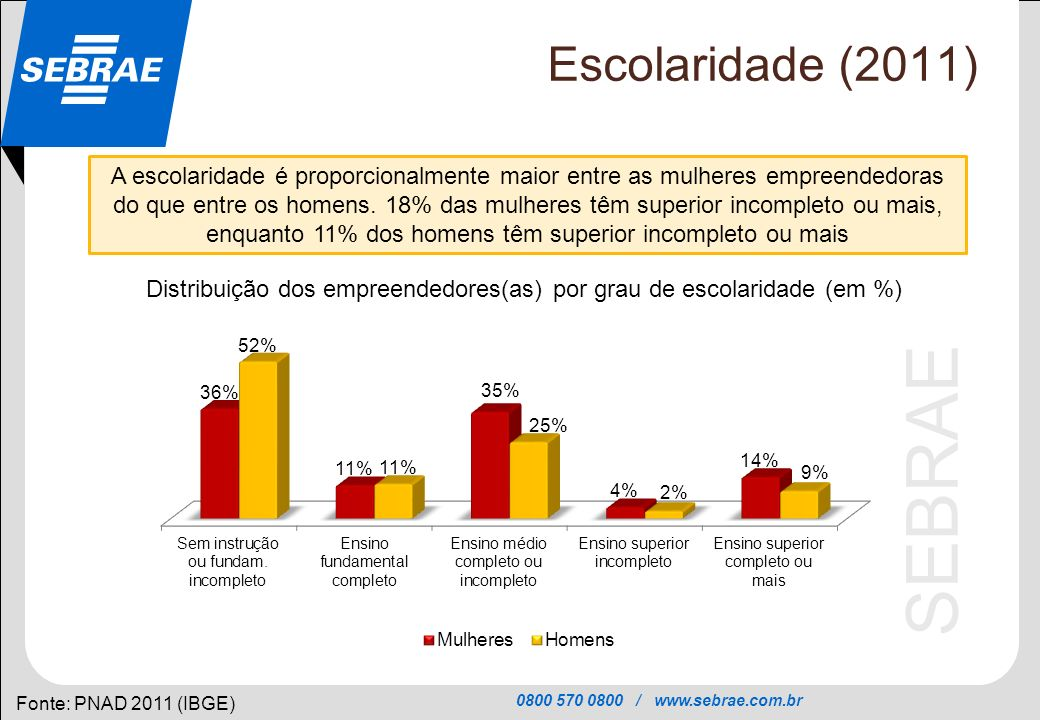 Distribuição dos empreendedores(as) por grau de escolaridade (em %)