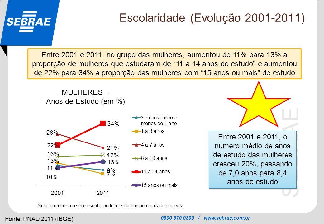 Escolaridade (Evolução 2001-2011)